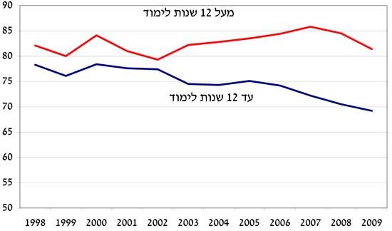 התפתחות שיעור התעסוקה של גברים יהודיים בגילאים 28-33 לפי השכלה / מתוך בנק ישראל